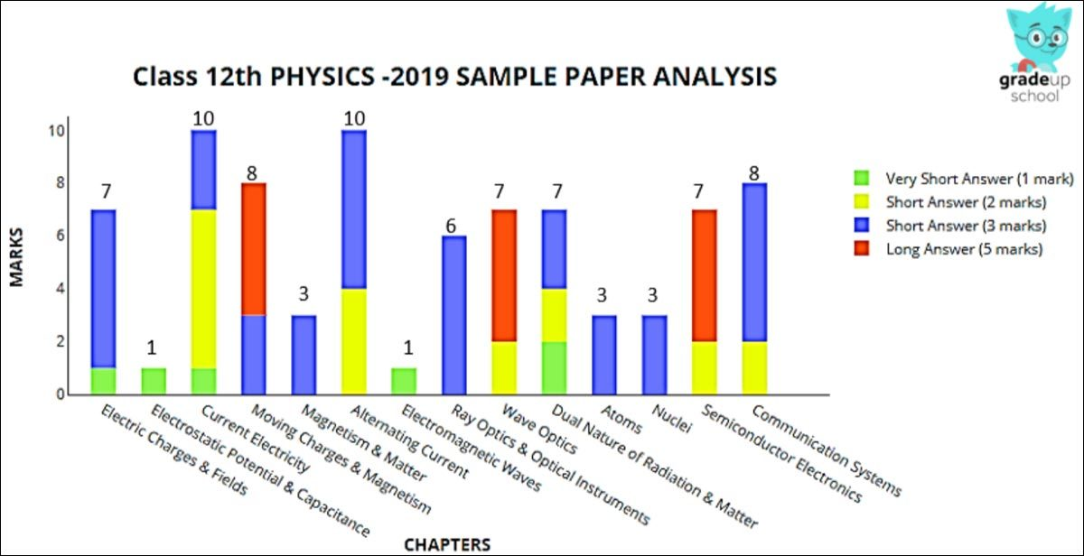 CBSE 12th Physics Board Exam 2019: Sample Paper with