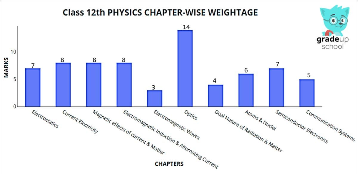 CBSE Class 12 Physics Board Exam 2019
