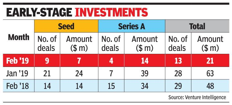 PE, VC funding up 14% on big-ticket push