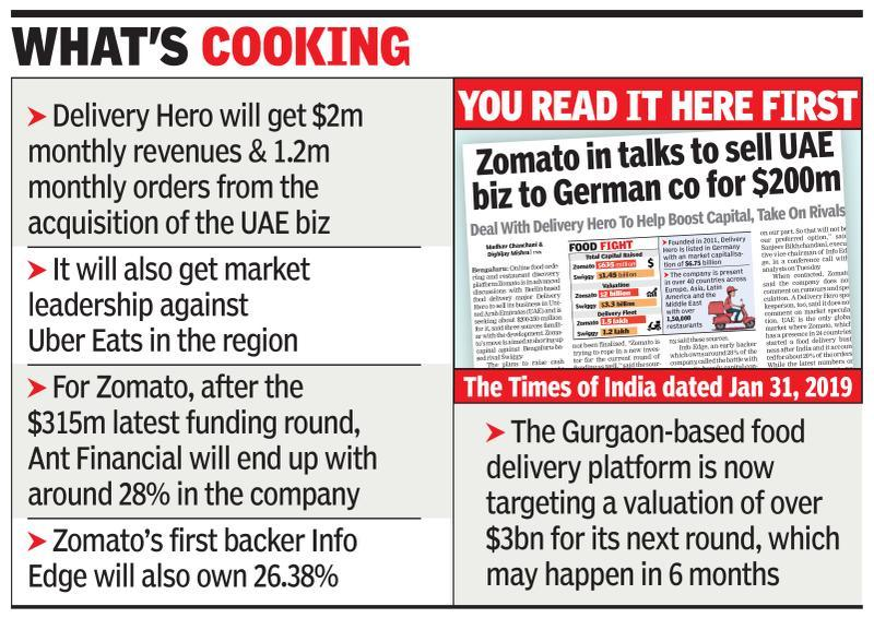Zomato sells UAE business to Delivery Hero for $222 million - Times