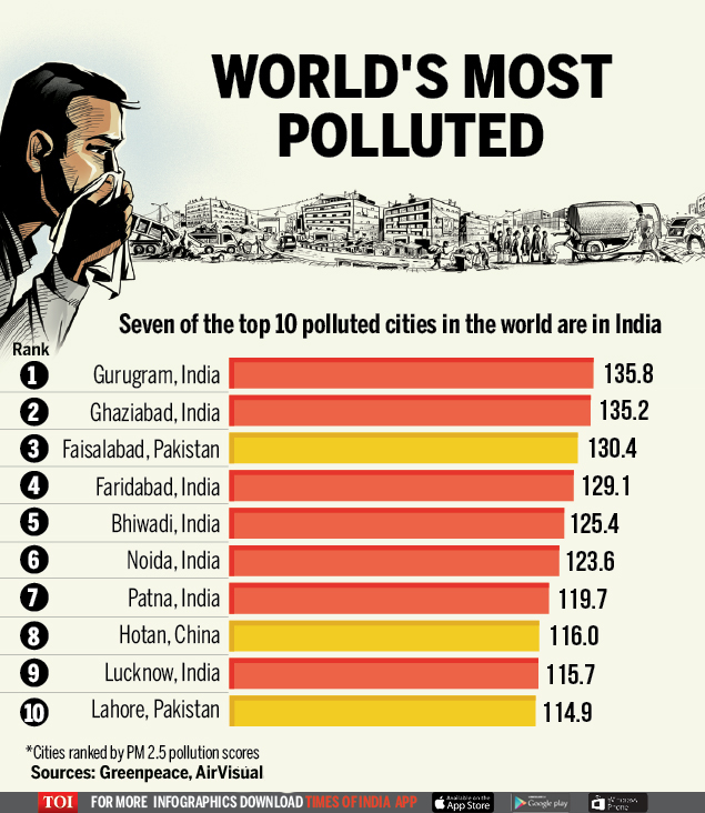 8 Least Polluted Places In India: Most Polluted City In The World: 7 Of The Top 10 Most