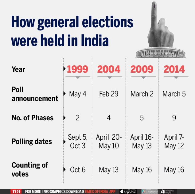 How general elections were held in India