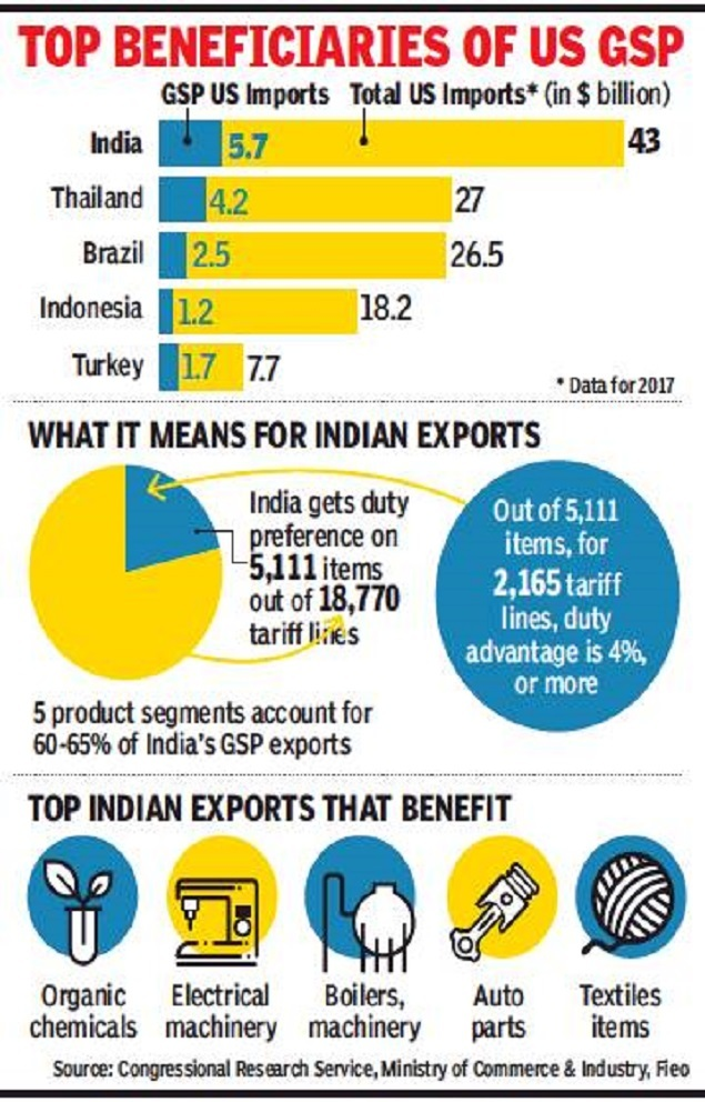 No action plan ready against US trade move - Times of India