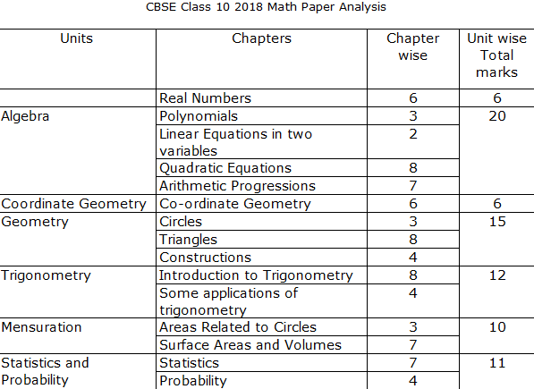 CBSE Class 10 Maths Paper 2019 today
