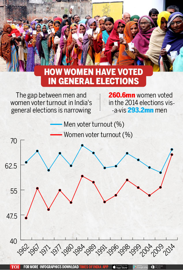 How women have voted in general elections (1)