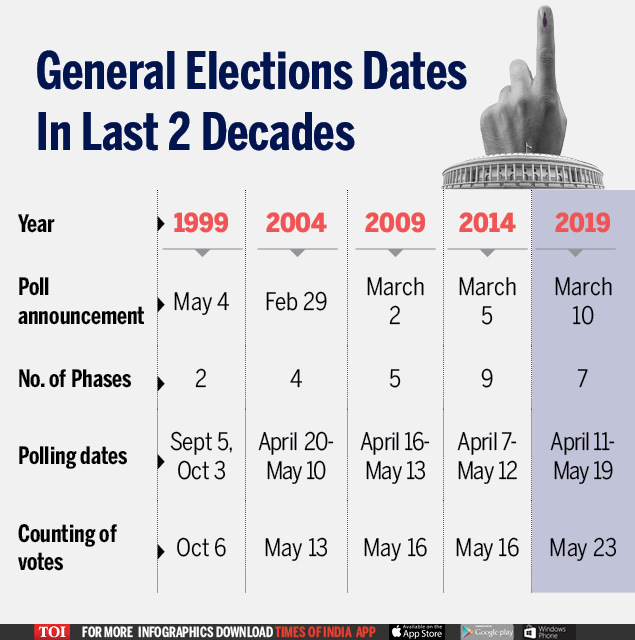 How general elections were held in India (1)