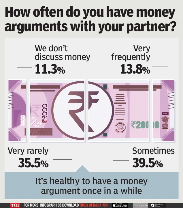 How often do you have money arguments with your partner_