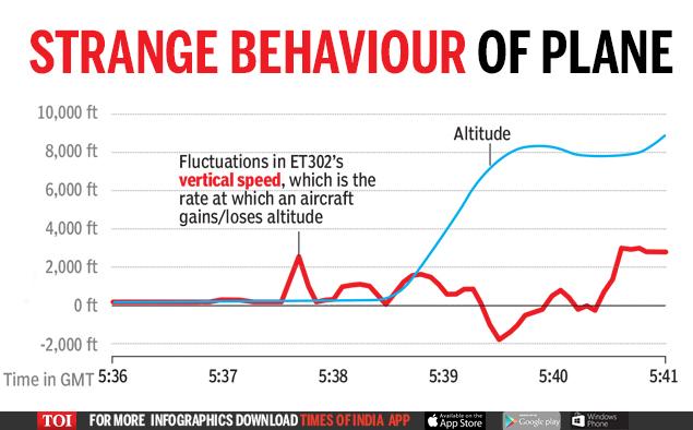 Strange Behaviour of Plane