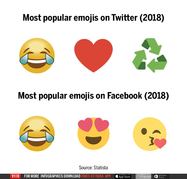 Emojis Then & Now2 (1)