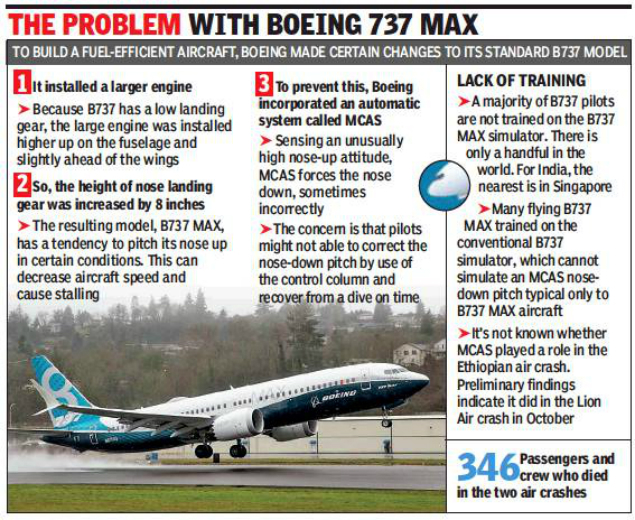 In late-night move, India grounds Boeing 737 MAX - Times of