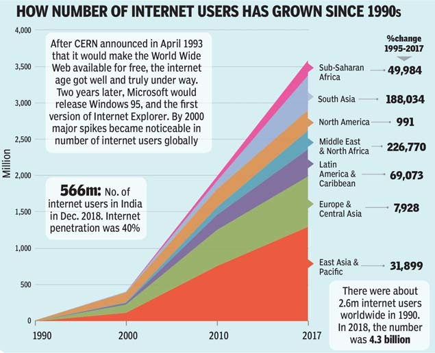 HOW NUMBER OF INTERNET USERS HAS GROWN SINCE 1990S-2