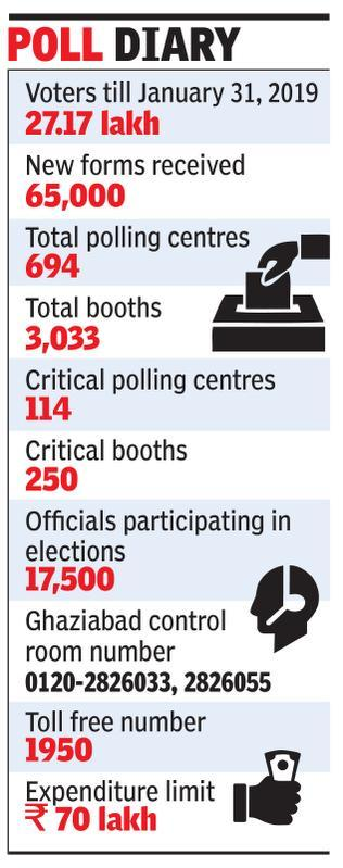 27 lakh to vote from Ghaziabad, focus on low turnout areas