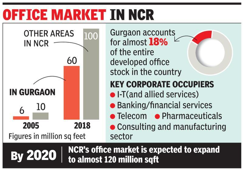1/5th of India's developed office stock in Gurgaon, says study