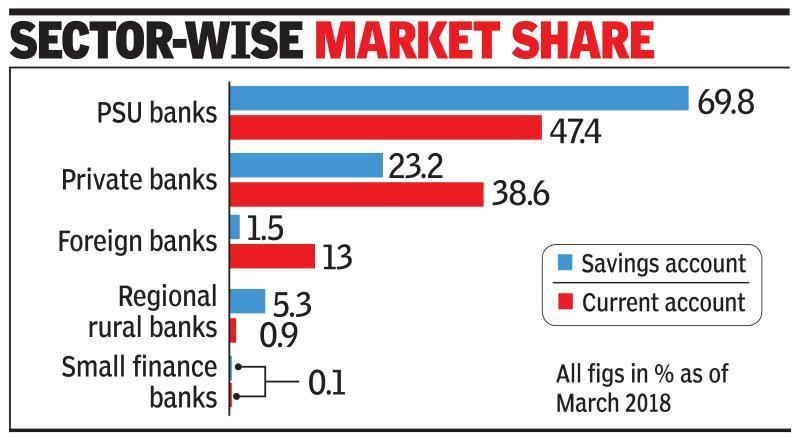 Deposit crunch to halt pvt banks' market grab