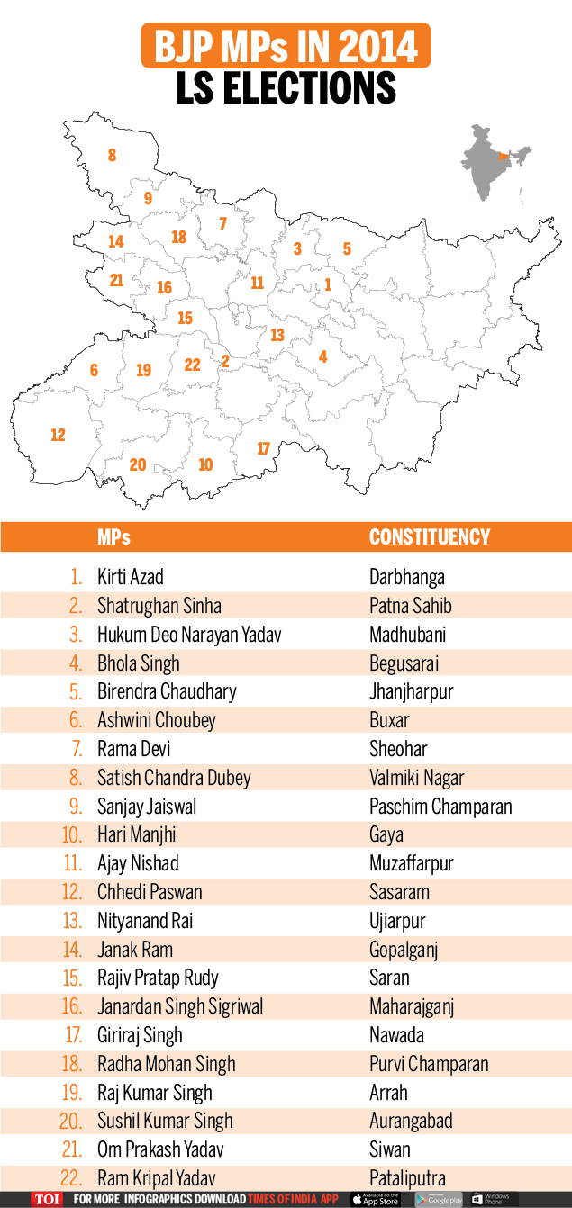 BJP MPs in 2014 LS elections (2)