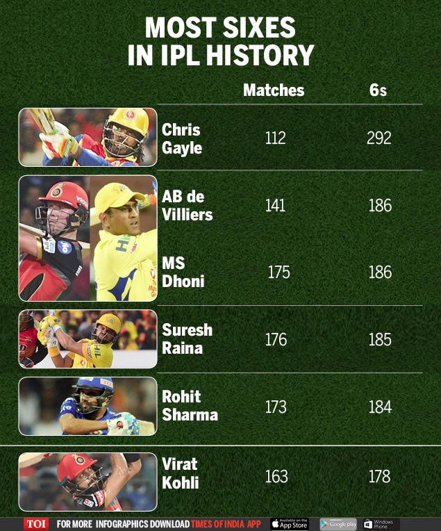 Highest run scorers in IPL history