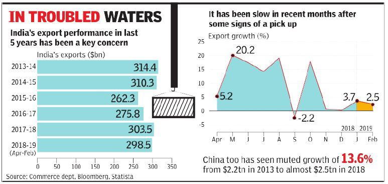 Exports in 2018-19 set to finally scale 2013-14 level - Times of India