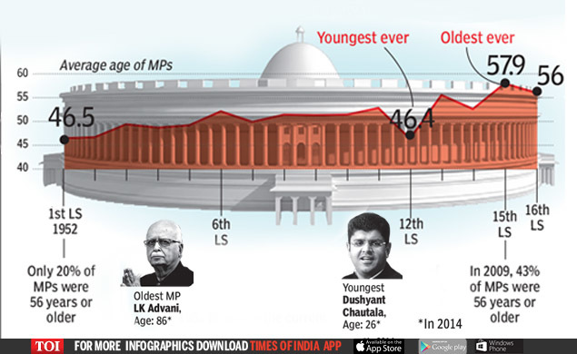 HOW LOK SABHA HAS CHANGED OVER 70-1 (1)