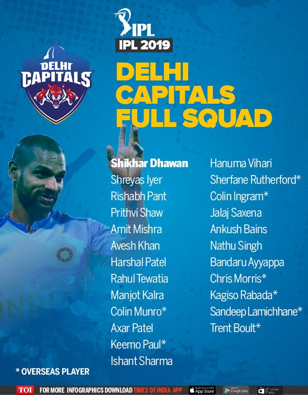 IPL 2019 Full Squad-TOI5