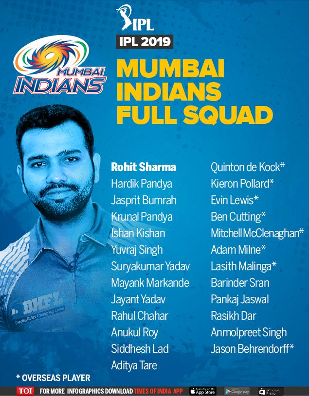 IPL 2019 Full Squad-TOI