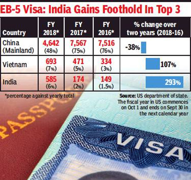 300% jump in 2 years in Indians 'buying' green card