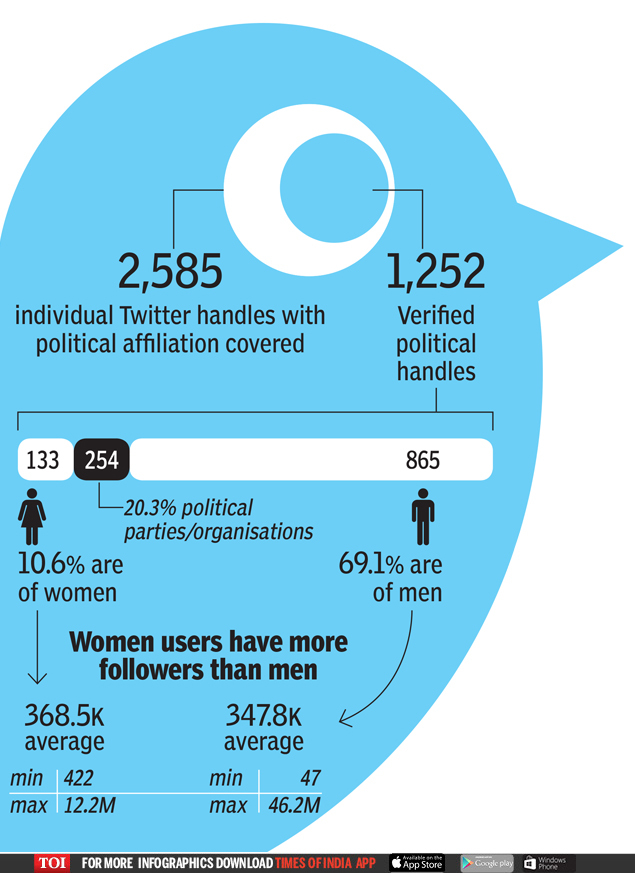 women users have more followers