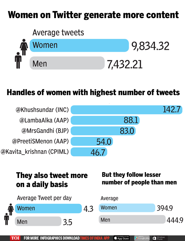 women on twitter generate more content