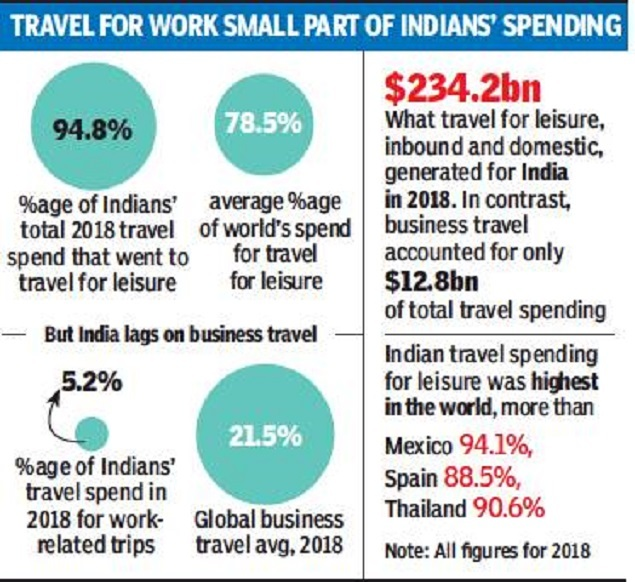 When it comes to leisure trips, Indians are the ones to beat - Times