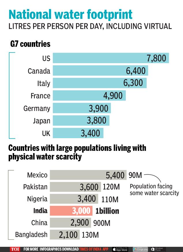National water footprint