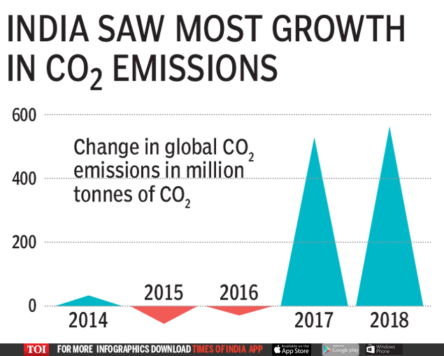 INDIa saw most growth
