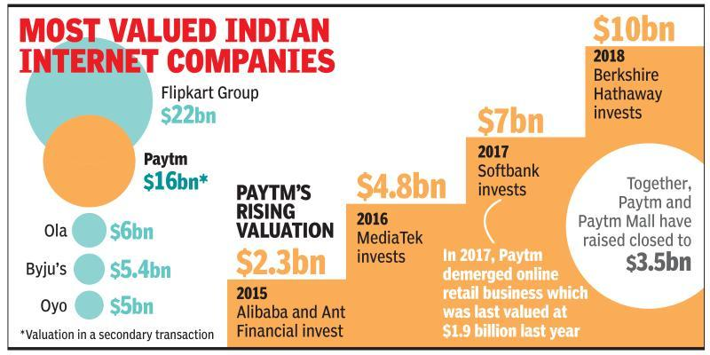Valuation of Paytm, arm together set to top $20bn