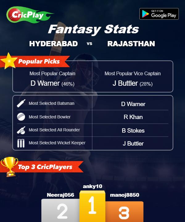 HYD vs RAJ 8th match
