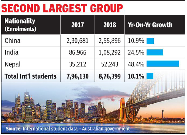 Indian students enrolling in Australia surged 25% in 2018 -