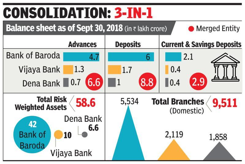 merger of indian nationalised banks