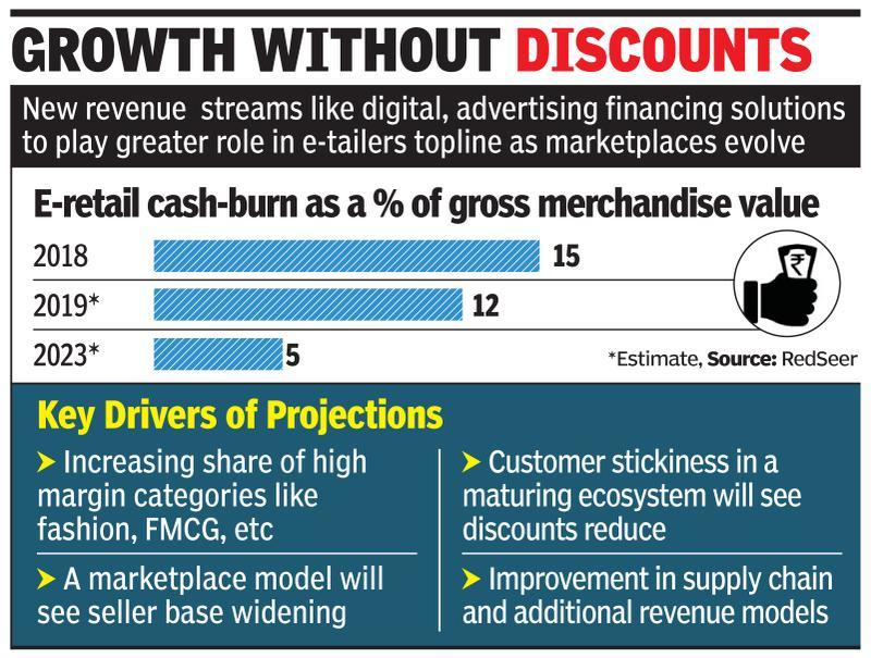 E-tail cash-burn may shrink by 67% in 5 years - Times of India