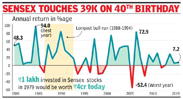 b473f7c2 BSE sensex: A Rs 1 lakh investment in sensex in 1979 would have ...