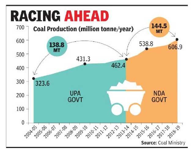 coal p