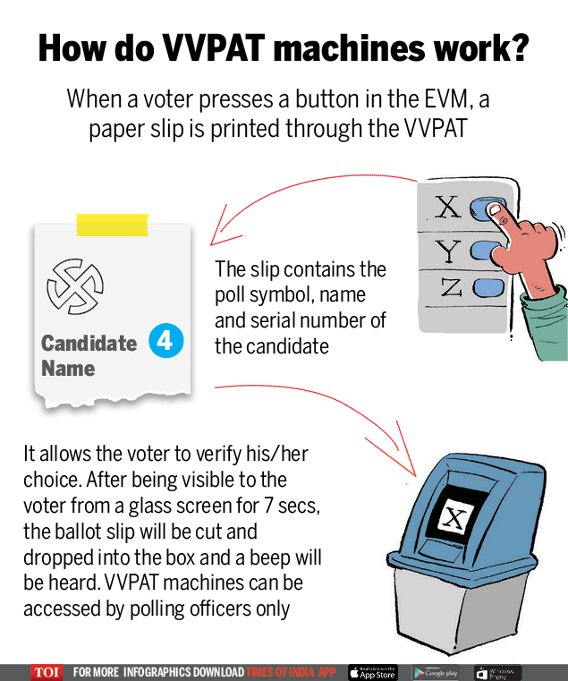 How do VVPAT machines work
