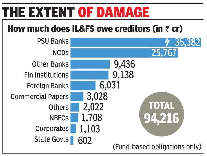 90% of IL&FS fin service arm's Rs 19k-crore assets are NPAs