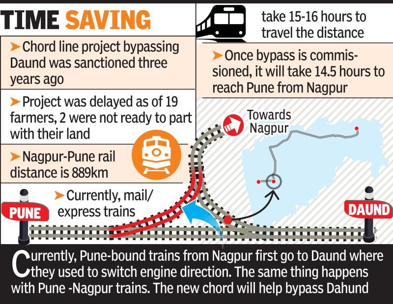 Nag-Pune trains to bypass Daund, travel time to be cut by 45 mins