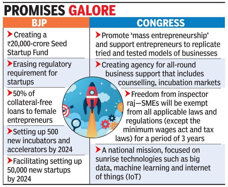 Startup vote bank: BJP, Cong woo job creators
