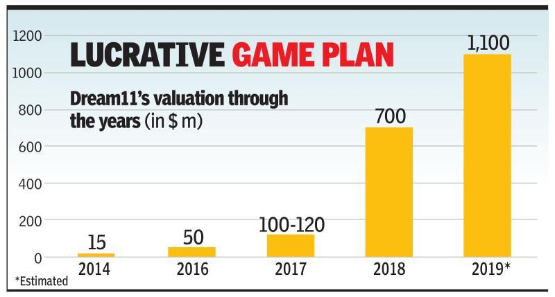 Games co Dream11 valued at $1bn