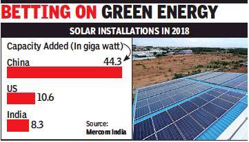 India third largest solar market in 2018, top 10 companies