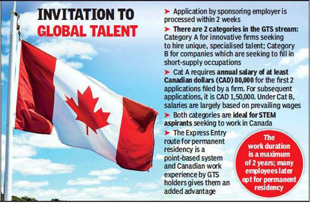 Canada GTS Visa: Canada holds doors wide open for Indians