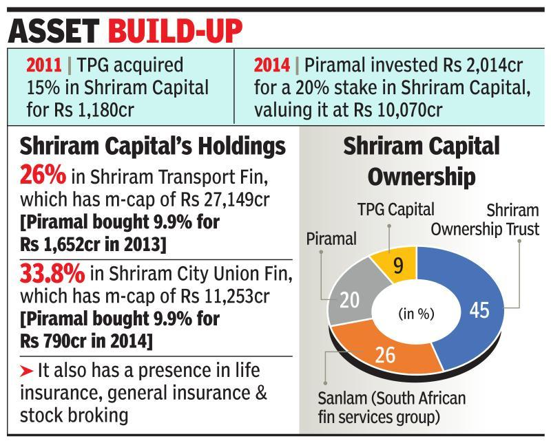 TPG, Piramal kick off exit from Shriram Cap