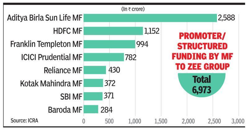MFs' Zee grp exposure hits investors