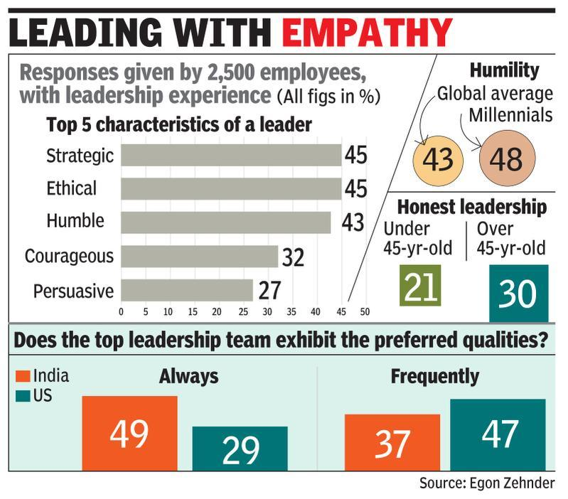 Cos hunt for CEOs with high EQ and humility