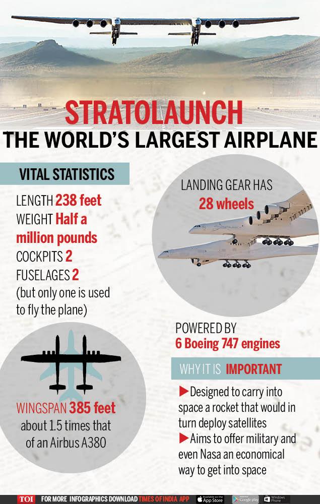WORLD'S LARGEST PLANE TAKES FLIGHT