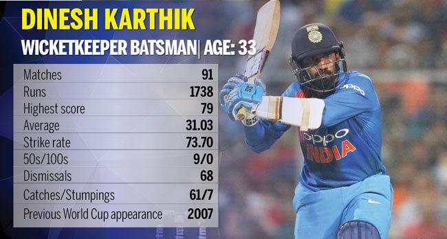 Dinesh-Karthik