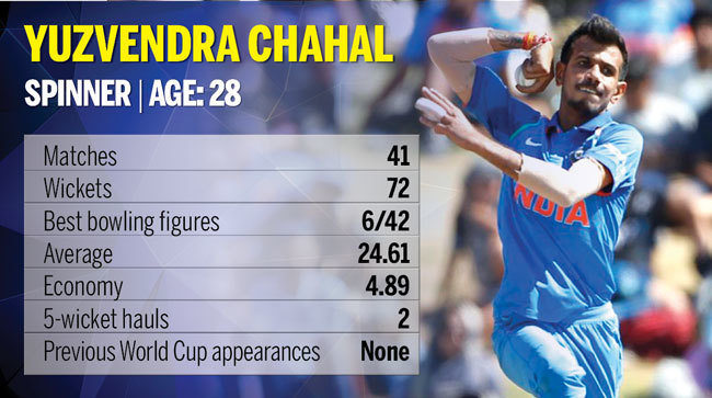 World Cup 2019 India players: Complete players profile